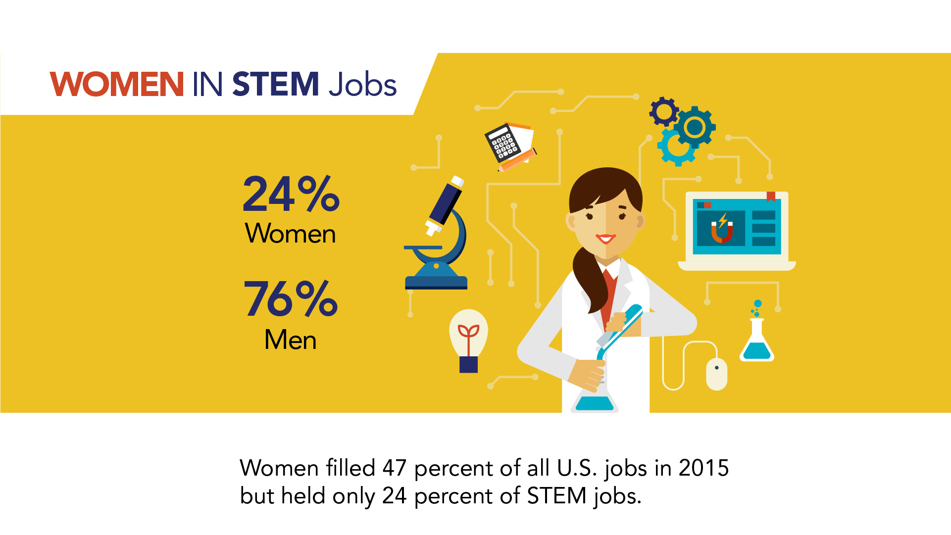 Women in STEM Jobs, 24% Women, 76% Men