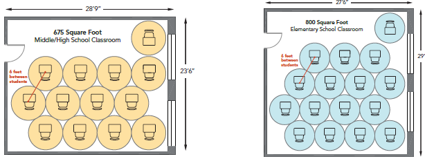 Sample classroom layouts with social distancing