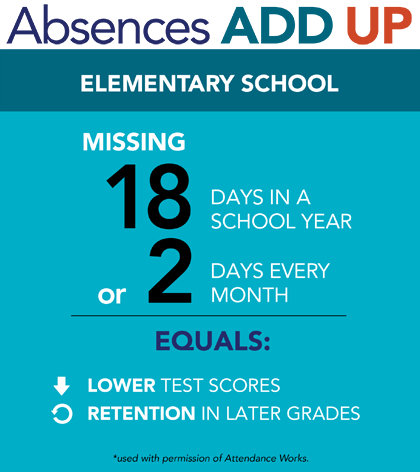 Absences add up in elementary school.  Missing 18 days in a school year or 2 days every month equals lower test scores and retention in later grades.