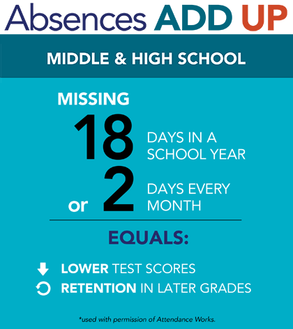 Absences Add Up in Middle and High School.   Missing 18 days in a school year or 2 days every month equals lower test scores and retention in later grades.