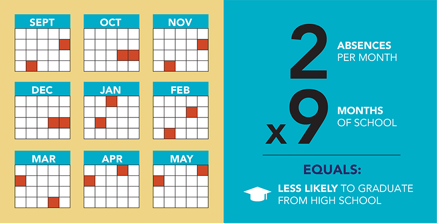 Graphic showing that students have 2 absences per month over 9 months of school are less likely to graduate from high school
