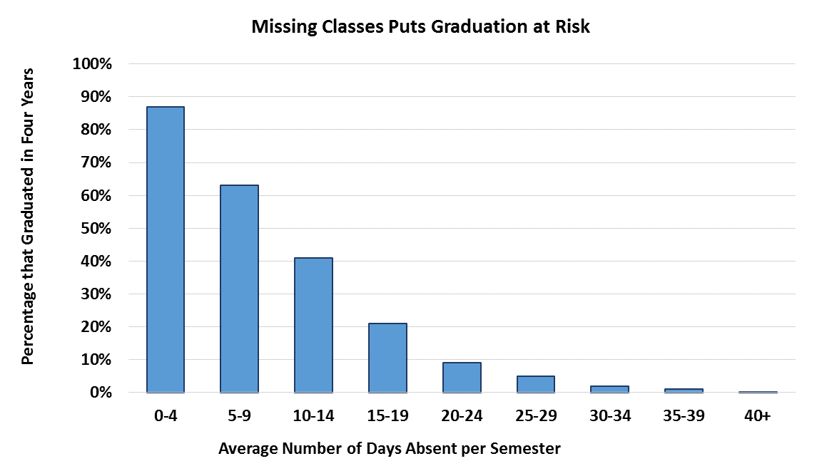 "Bar Chart titled ""Missing Classes Puts Graduation at Risk."" Chart shows the graduation rate declines steadily as students miss longer periods of school each semester."