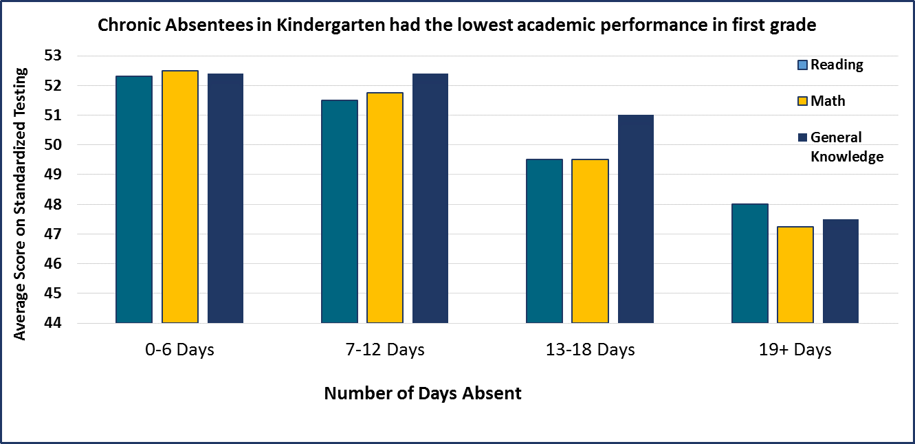 "Bar chart titled ""Chronic Absentees in Kindergarten had the lowest academic performance in first grade.""  On average, test scores for children missing 18 or more days during the school year were 5% lower than the test scores of children who missed 6 or fewer days during the school year."