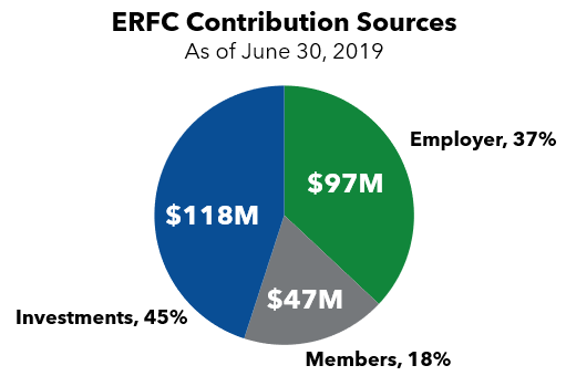 ERFC Contributions Chart