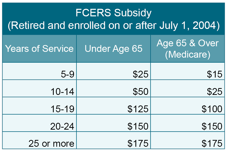FCERS subsidy chart after 2004