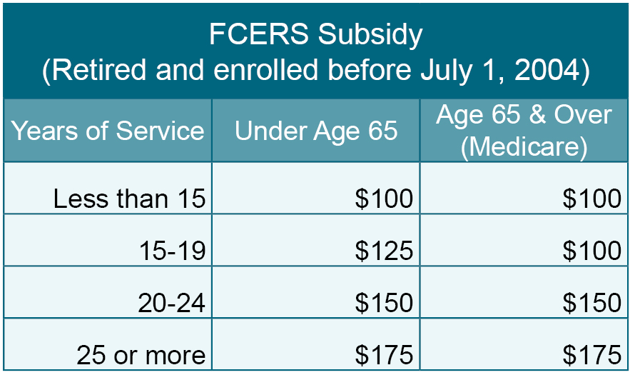 FCERS subsidy chart before 2004
