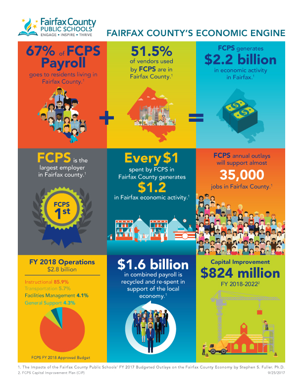 Fairfax County Public Schools is one of the greatest contributors to the Fairfax County economy. 67 percent of the FCPS payroll goes to residents living in Fairfax County. 51.5 percent of vendors used are in Fairfax County. FCPS generates 2.2 billion in economic activity in Fairfax. FCPS is the largest employer in Fairfax County. Every $1 spent by FCPS in Fairfax county generates $1.2 in Fairfax Economic activity. FCPS annual outlays will support almost 35,000 jobs in Fairfax County. FY 2017 Operations - $2.7 billion: Instructional - 86 percent; Transportation - 6 percent; Facilities Management - 4 percent; General Support - 4 percent. $1.6 billion in combined payroll is recycled and re-spent in support of the local economy. $777 million will be spent on capital improvement from 2017-2021.