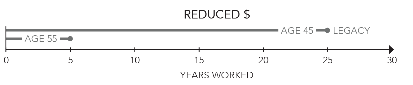 Legacy Reduced Retirement Age Graphic