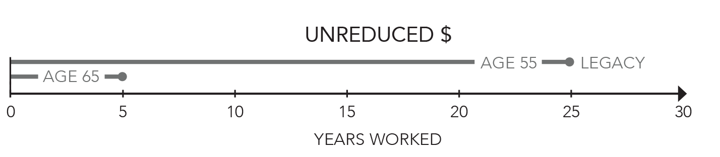 Legacy Unreduced Retirement Age Graphic