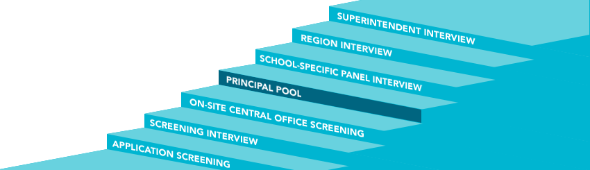 Steps to becoming a principal: Application Screening, Screening Interview, On-Site Central Office Screening, Principal Pool, School-Specific Panel Interview, Region Interview, Superintendent Interview