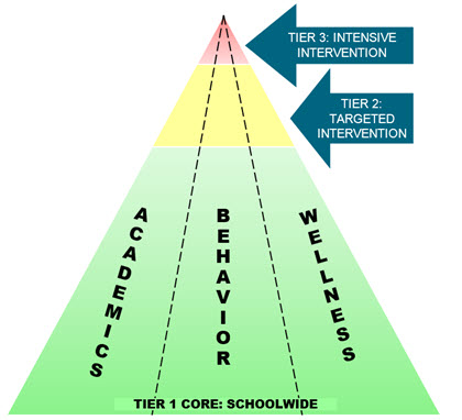 "Three tiered triangle with the text ""Tier 1 Core: Schoolwide"" at the bottom tier with a green background, ""Tier 2: Targeted Intervention"" in the middle tier with a yellow background, and ""Tier 3: Intensive Intervention"" at the top tier with a red background. Academics, Behaviors, and Wellness are addressed at each tier."