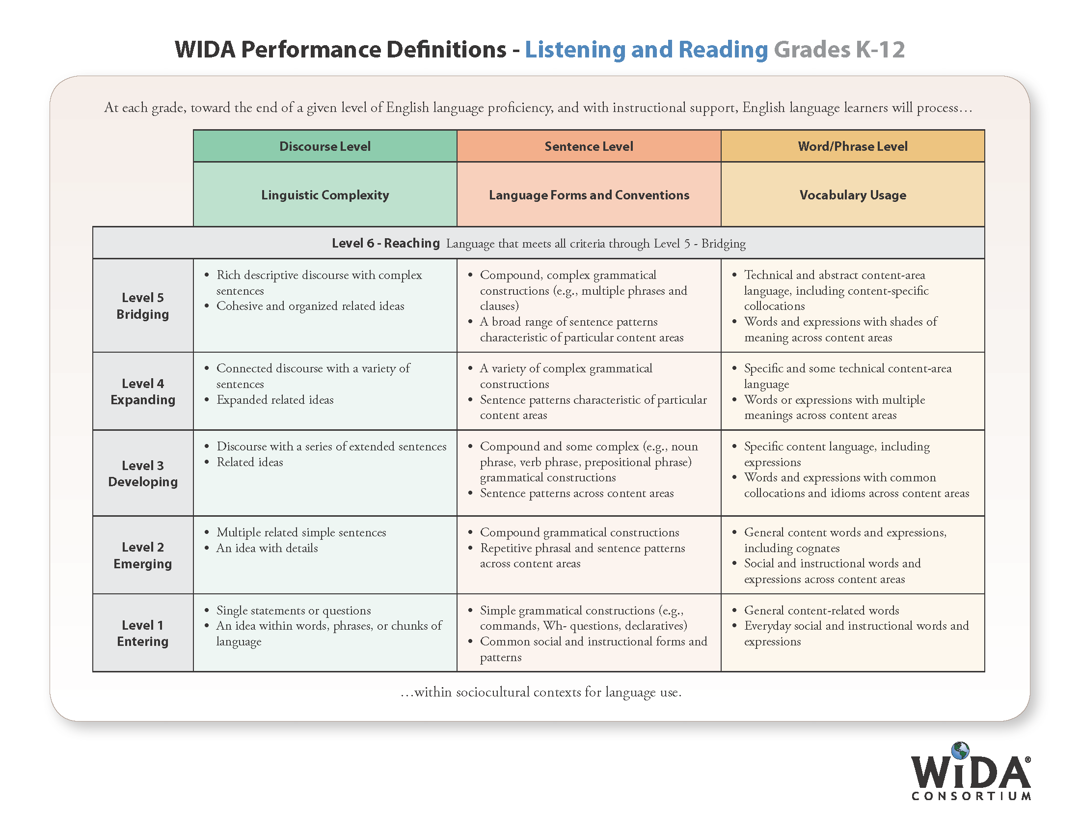 WIDA Performance Definitions - Listening and Reading Grades K-12