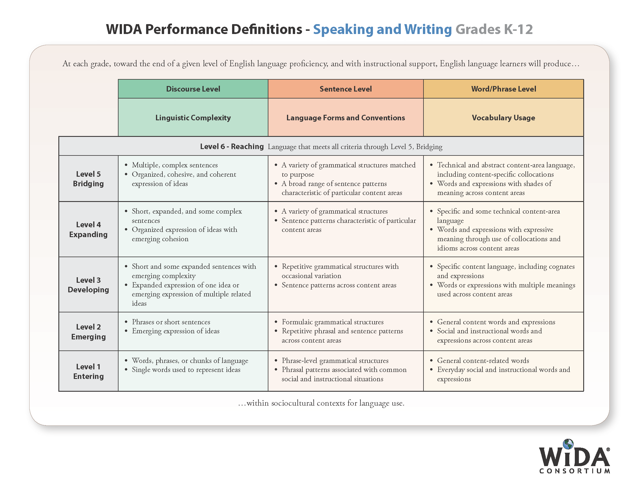WIDA Performance Definitions - Speaking and Writing Grades K-12