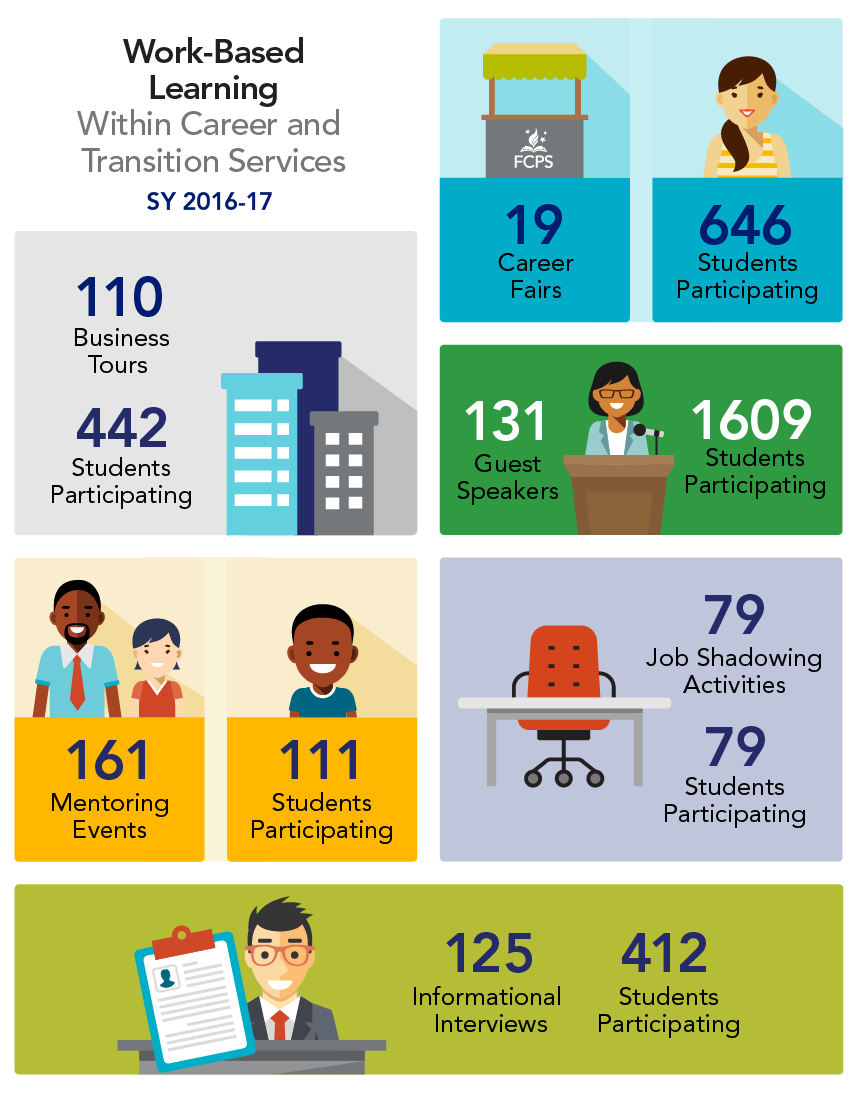 (Graphic) Work-Based Learning Within Career and Transition Services SY 2016-17, 19 Career Fairs with 646 Students Participating,  131 Guest Speakers with 1609 Students Participating, 161 Mentoring Events with 111 Students Participating, 79 Job Shadowing Activities with 79 Students Participating,  125 Informational Interviews wit 412 Students Participating