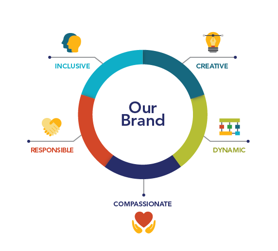 Graphic showing brand attributes: Inclusive, creative, dynamic, compassionate, responsible