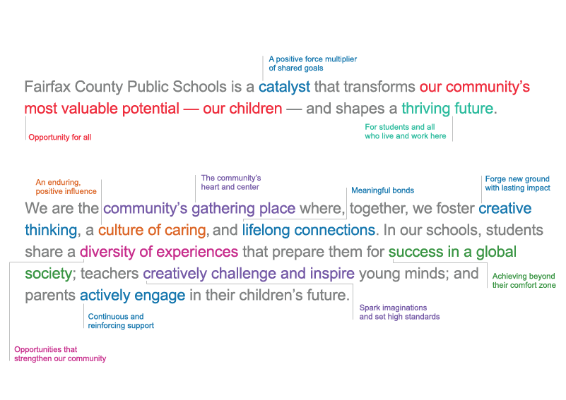 A graphic of FCPS' Brand Positioning. Text in graphic: Fairfax County Public Schools is a catalyst that transforms our community's most valuable potential - our children - and shapes a thriving future. We are the community's gathering place where, together, we foster creative thinking, a culture of caring, and lifelong connections. In our schools, students share a diversity of experiences that prepare them for success in a global society; teachers creatively challenge and inspire young minds; and parents actively engage in their children's future.