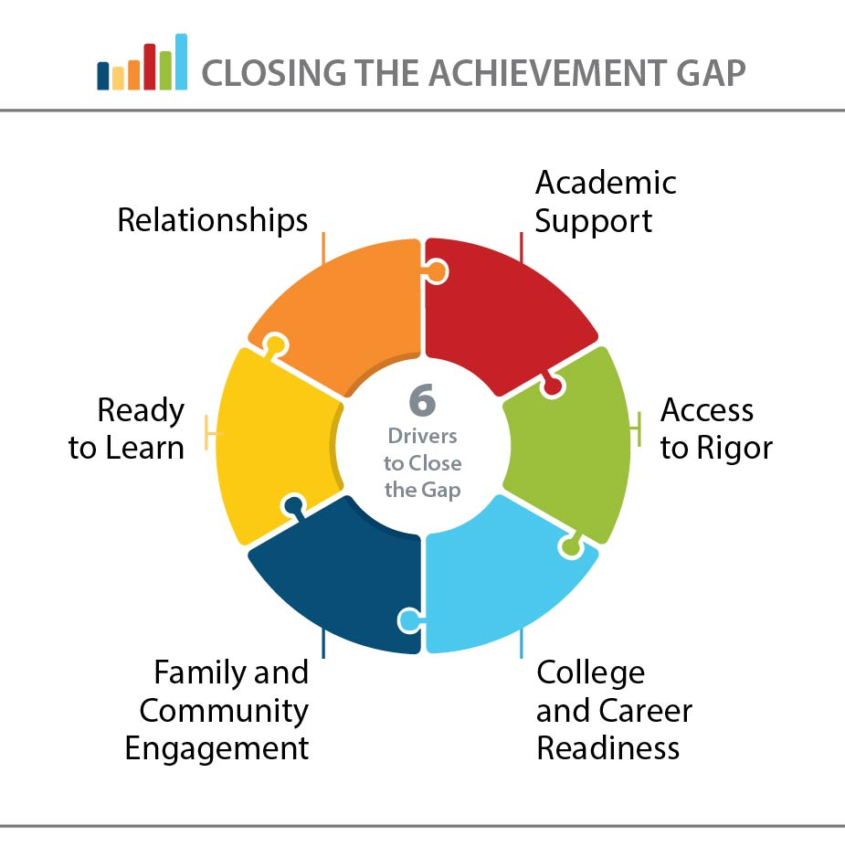 image of the Closing the Achievement Gap drivers connected like a circle puzzle