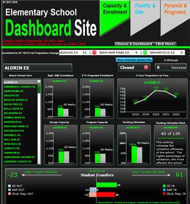 A Graphic showing the Facility and Enrollment Dashboard