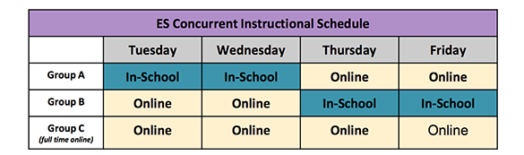 Elementary Group A would be in-school Tuesday and Wednesday and online Thursday and Friday.  Elementary Group B would be online Tuesday and Wednesday and in-school Thursday and Friday.   Elementary Group C would be online Monday - Thursday.