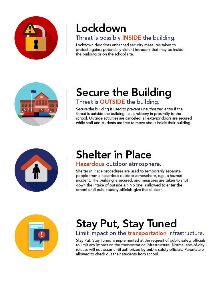 Icons showing Lockdown, Secure the Building, Shelter In Place, Stay Put Stay tuned