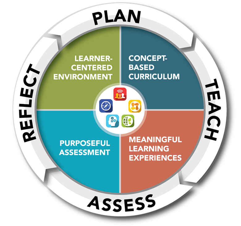Plan Teach Assess Reflect; Concept-Based Curriculum, Meaningful Learning Experiences, Purposeful Assessment, Learner-Centered Environment