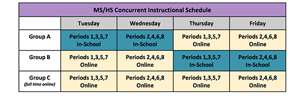 Secondary students in Group A would be in-school on Tuesday for periods 1, 3, 5, 7 and Wednesday for periods 2, 4, 6, 8. They will be online  Thursday for periods 1, 3, 5, 7 and Friday for periods 2,4,6,8.  Secondary students in Group B would be online Tuesday for periods 1,3,5,7 and online Wednesday for periods 2, 4, 6, 8 and in-school on Thursday for periods 1, 3, 5, 7 and in school on Friday for periods 2,4,6,8.  Group C would be online for periods 1,3,5,7 on Tuesday and Thursday and online for periods 2,4,6,8 on Wednesday and Friday.