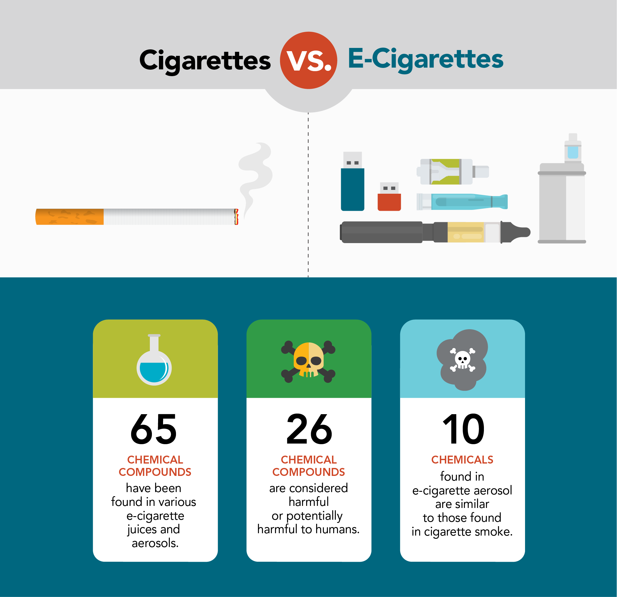 A chart comparing cigarettes to e-cigarettes. 65 chemical compounds have been found in various e-cigarette juices and aerosols. 26 of those chemical compunds found are considered harmful or potentially harmful to your health. 10 chemicals found in e-cig aerosol are similar to those found in cigarette smoke.