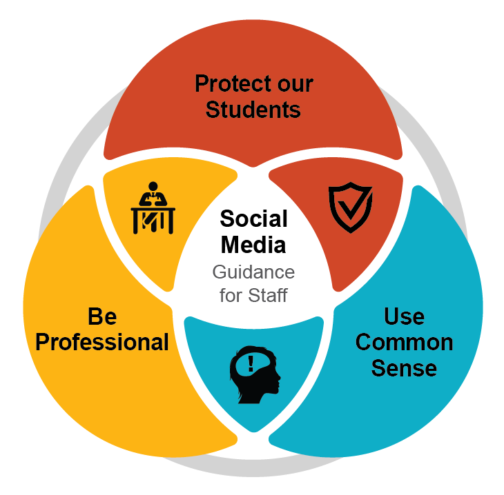 Venn diagram of the three guiding principals: 1.Protect our Students, 2. Be Professional, 3. Use Common Sense